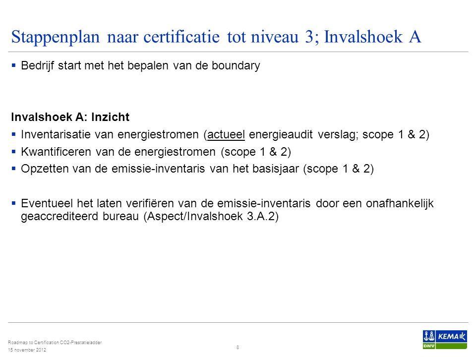 Stappenplan naar certificatie tot niveau 3; Invalshoek A  Bedrijf start met het bepalen van de boundary Invalshoek A: Inzicht  Inventarisatie van en