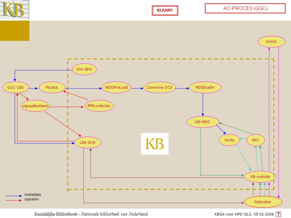 Koninklijke Bibliotheek – Nationale bibliotheek van Nederland AC-PROCES (GGC) GGC-CBS Conversie DCXMDOloader KB-MDO Verity KB-website SRU Gebruiker signalen metadata Picarta.