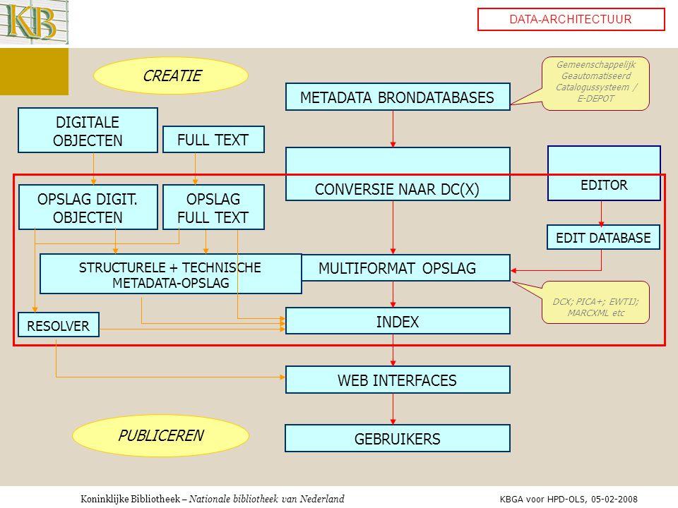 Koninklijke Bibliotheek – Nationale bibliotheek van Nederland METADATA BRONDATABASES CONVERSIE NAAR DC(X) MULTIFORMAT OPSLAG Gemeenschappelijk Geautomatiseerd Catalogussysteem / E-DEPOT DCX; PICA+; EWTIJ; MARCXML etc INDEX WEB INTERFACES STRUCTURELE + TECHNISCHE METADATA-OPSLAG OPSLAG DIGIT.