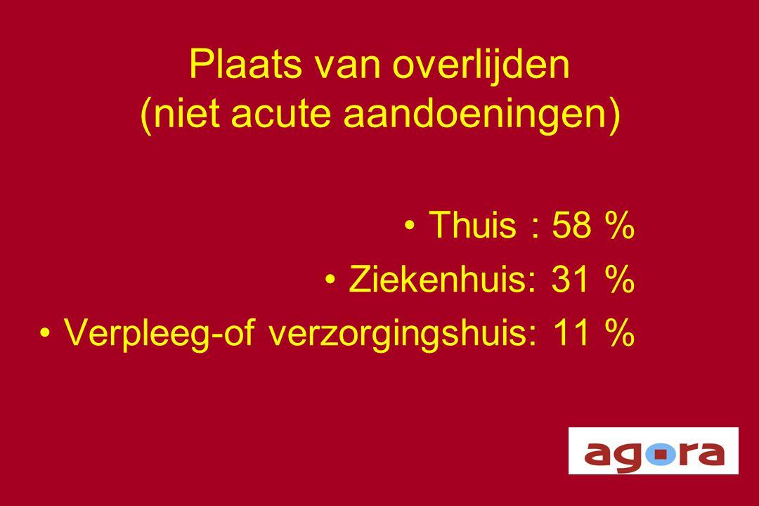 Plaats van overlijden (niet acute aandoeningen) •Thuis : 58 % •Ziekenhuis: 31 % •Verpleeg-of verzorgingshuis: 11 %