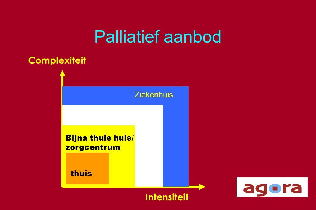 Palliatief aanbod Complexiteit Intensiteit Ziekenhuis thuis Bijna thuis huis/ zorgcentrum