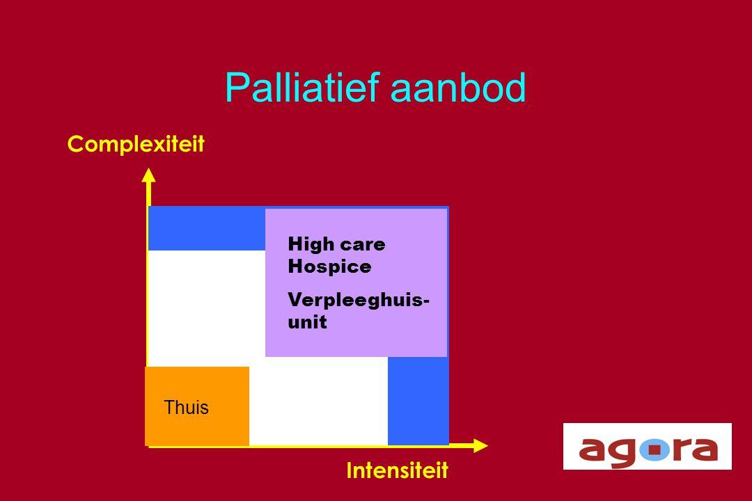 Palliatief aanbod Complexiteit Intensiteit Thuis Ziekenhuis High care Hospice Verpleeghuis- unit