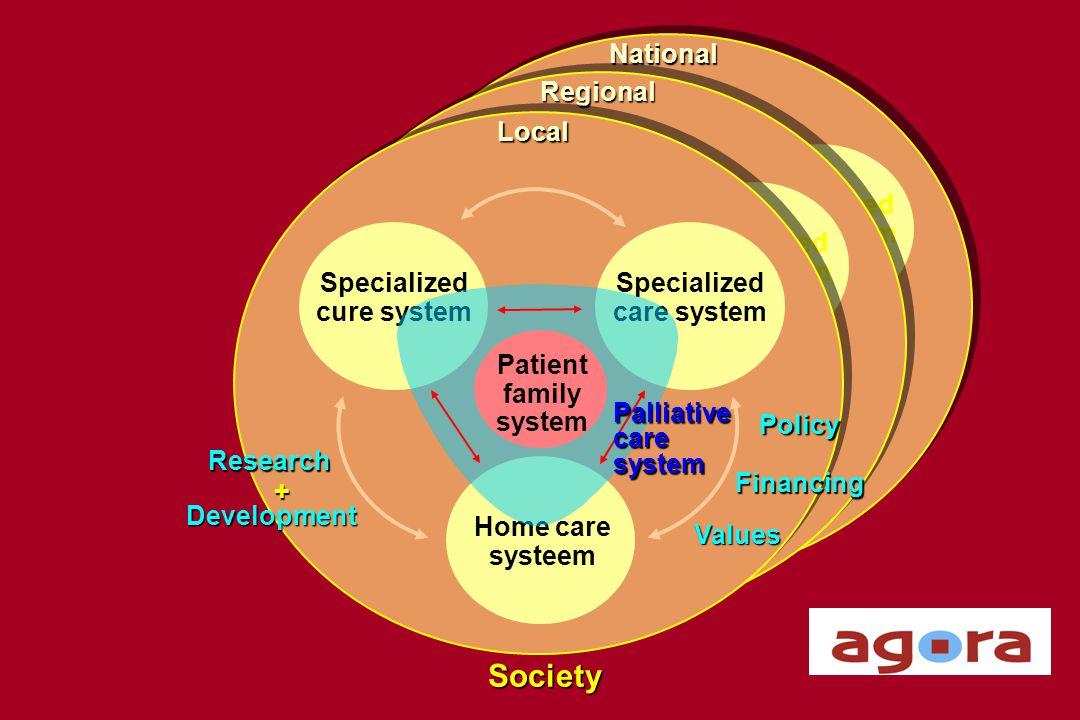 Palliatieve behoeften Complexiteit Intensiteit Palliatieve kloof Thuis Ziekenhuis