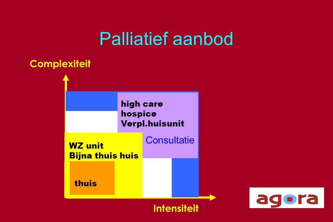 Palliatief aanbod Complexiteit Intensiteit Thuis Ziekenhuis high care hospice Verpl.huisunit WZ unit Bijna thuis huis thuis Consultatie