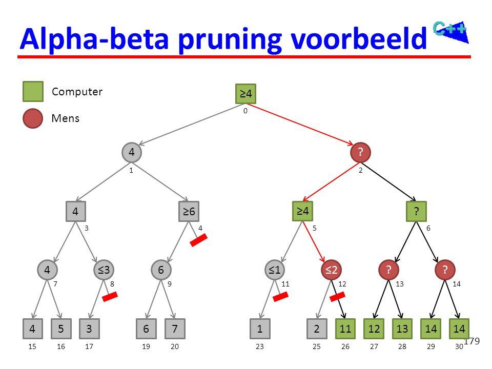 179 453671211121314 46≤2?? 4? 4? ≥4 151617192023252627282930 71213118914 3546 0 12 Computer Mens ≤3 ≥6 ≤1 ≥4 Alpha-beta pruning voorbeeld
