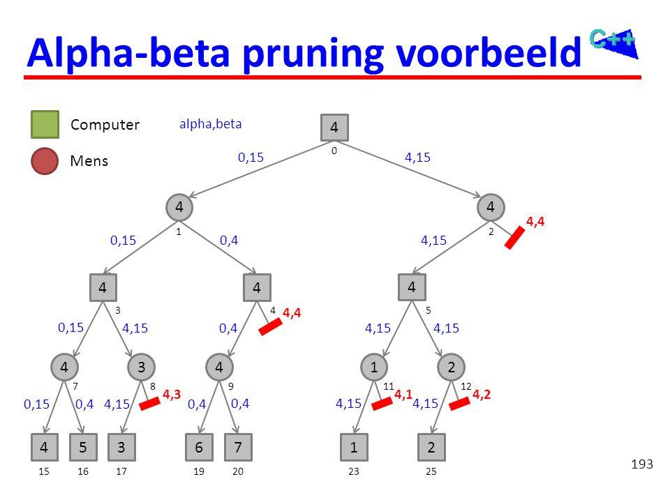 193 4536712 442 4 44 4 15161719202325 7121189 354 0 12 Computer Mens 3 4 1 4 Alpha-beta pruning voorbeeld 0,15 0,4 4,15 4,3 alpha,beta 0,4 4,4 4,15 4,