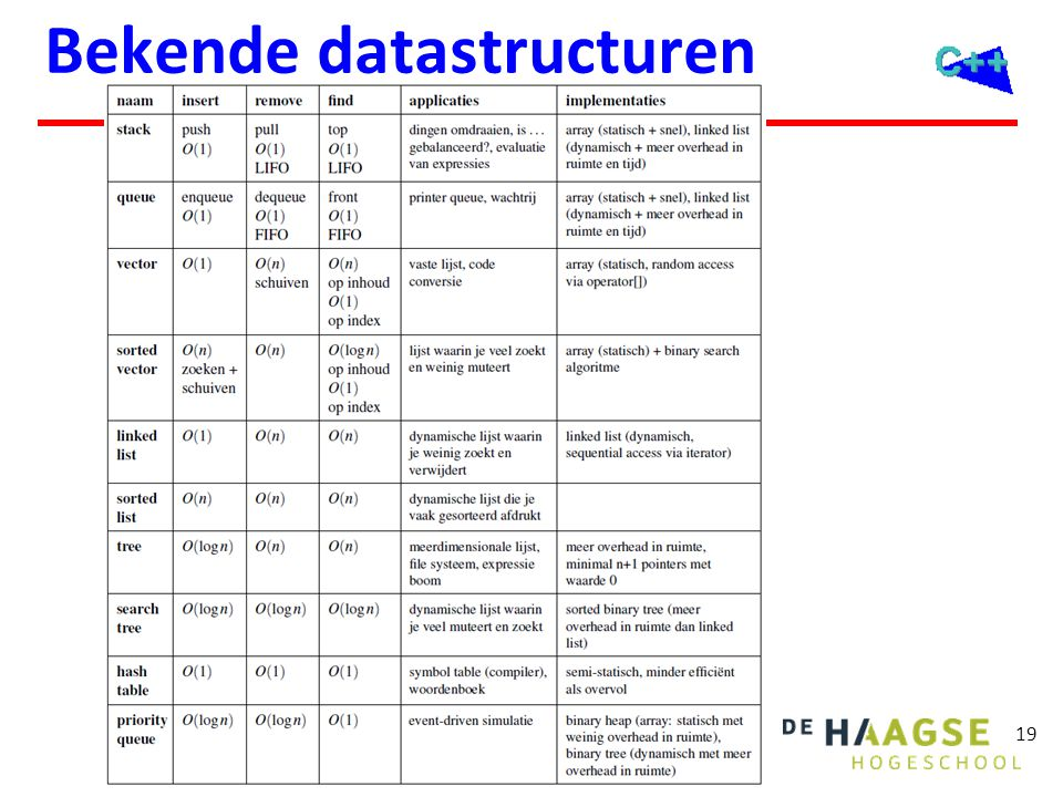 19 Bekende datastructuren