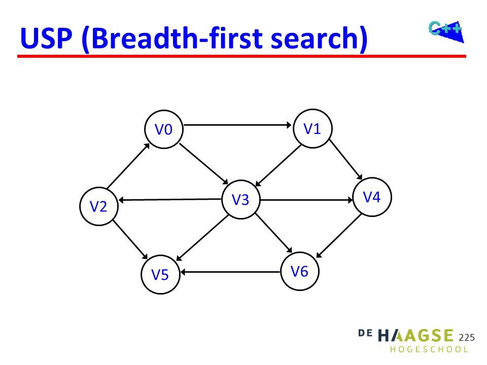 USP (Breadth-first search) 225 V2 V5 V0 V6 V3 V1 V4