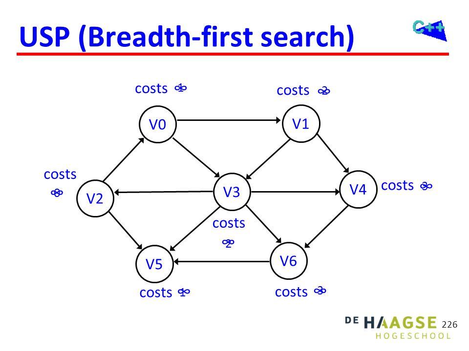 USP (Breadth-first search) 226 V2 V5 V0 V6 V3 V1 V4 costs ∞ ∞ ∞ ∞ ∞ ∞ ∞ 0 1 3 1 2 3 2