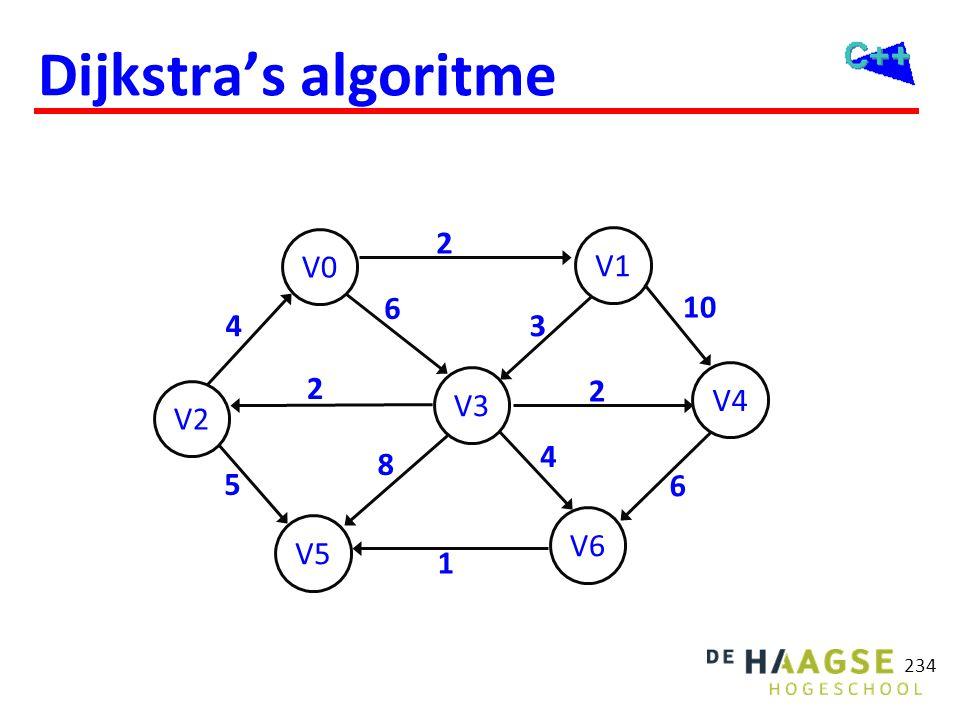 Dijkstra's algoritme 234 V2 V5 V0 V6 V3 V1 V4 6 2 5 10 3 2 6 8 4 2 4 1