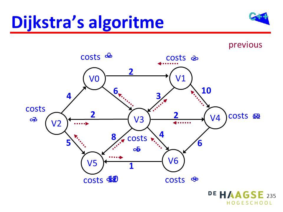Dijkstra's algoritme 235 V2 V5 V0 V6 V3 V1 V4 costs ∞ ∞ ∞ ∞ ∞ ∞ ∞ 7 0 7 13 6 12 2 6 2 5 10 3 2 6 8 4 2 4 1 5 9 12 10 previous