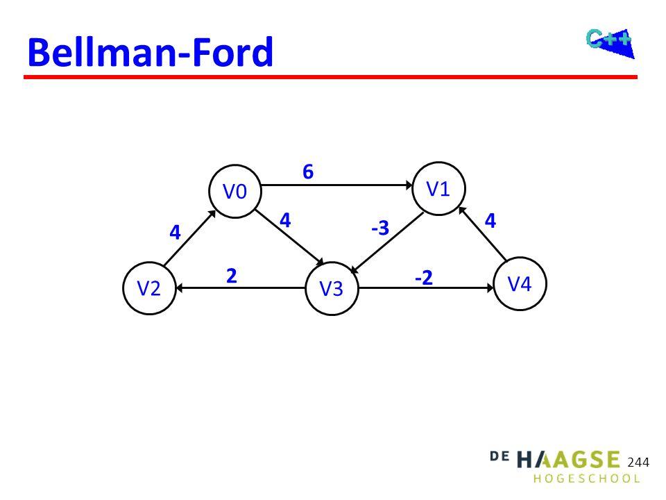 Bellman-Ford 244 V2 V0 V3 V1 V4 4 6 4 -3 2 4 -2