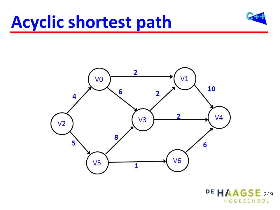 Acyclic shortest path 249 V2 V5 V0 V6 V3 V1 V4 6 2 5 10 6 8 4 2 1 2
