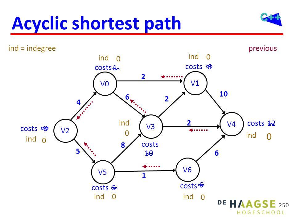 Acyclic shortest path 250 V2 V5 V0 V6 V3 V1 V4 costs ∞ ∞ ∞ ∞ ∞ ∞ ∞ 0 12 6 6 2 5 10 6 8 4 2 1 6 5 previous 2 4 3 1 0 2 1 ind 1 2 0 0 0 1 1 0 0 2 1 0 in