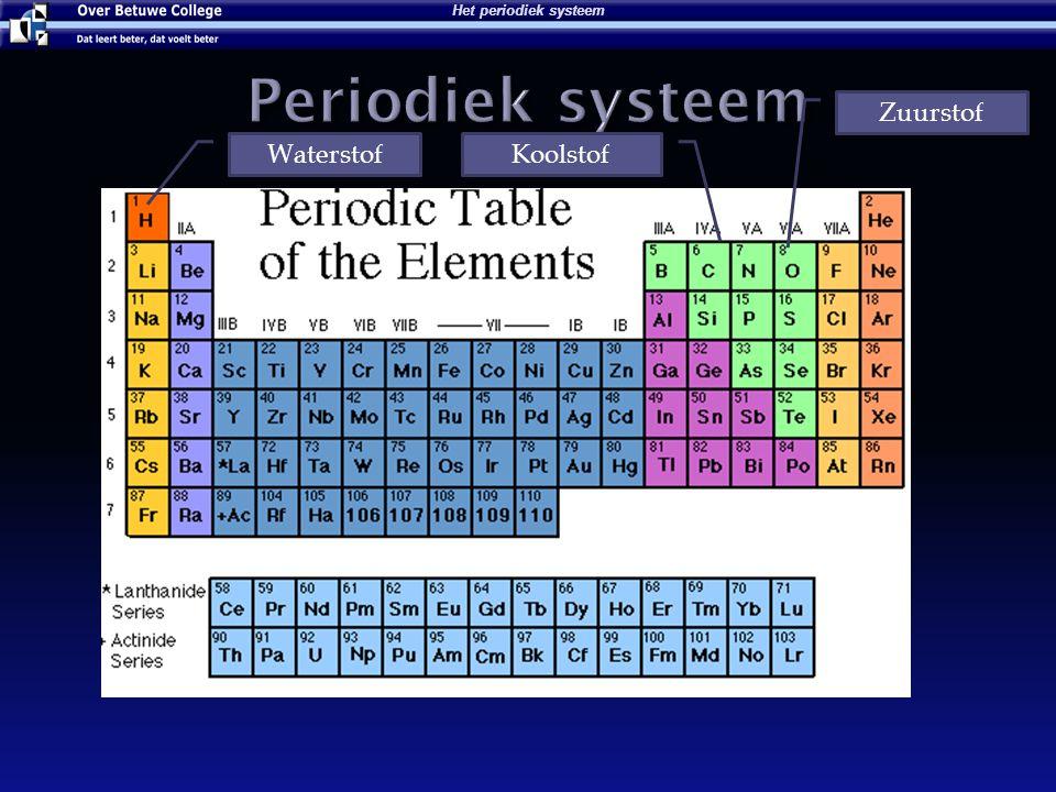 Molecuul is een combinatie van een of meer atomen Voorbeelden die jullie kennen:  Water H 2 O  Zuurstof O 2  Koolstofdioxide CO 2  Koolstofmonoxide CO  Koolstof C Moleculen