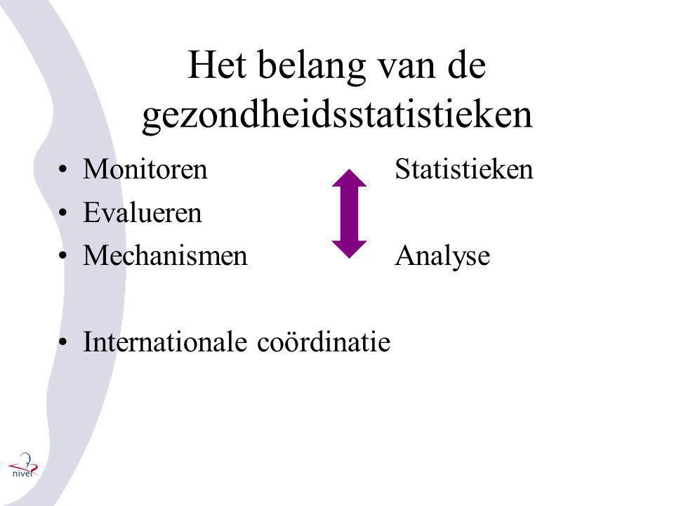 Het belang van de gezondheidsstatistieken •MonitorenStatistieken •Evalueren •MechanismenAnalyse •Internationale coördinatie