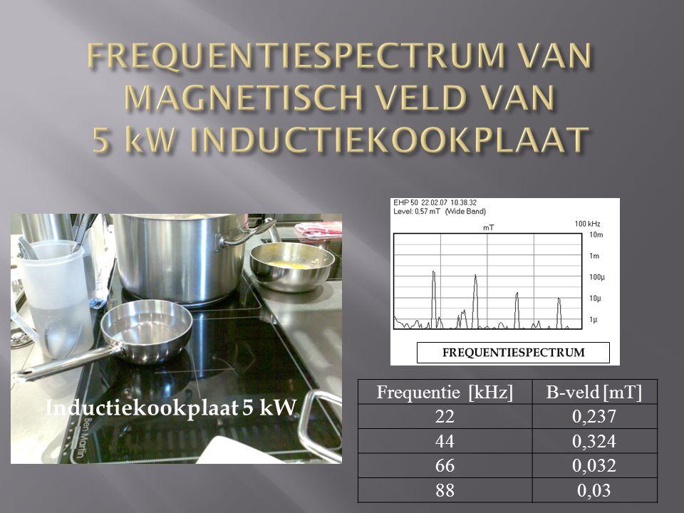 Inductiekookplaat 5 kW Frequentie [kHz]B-veld [mT] 220,237 440,324 660,032 880,03