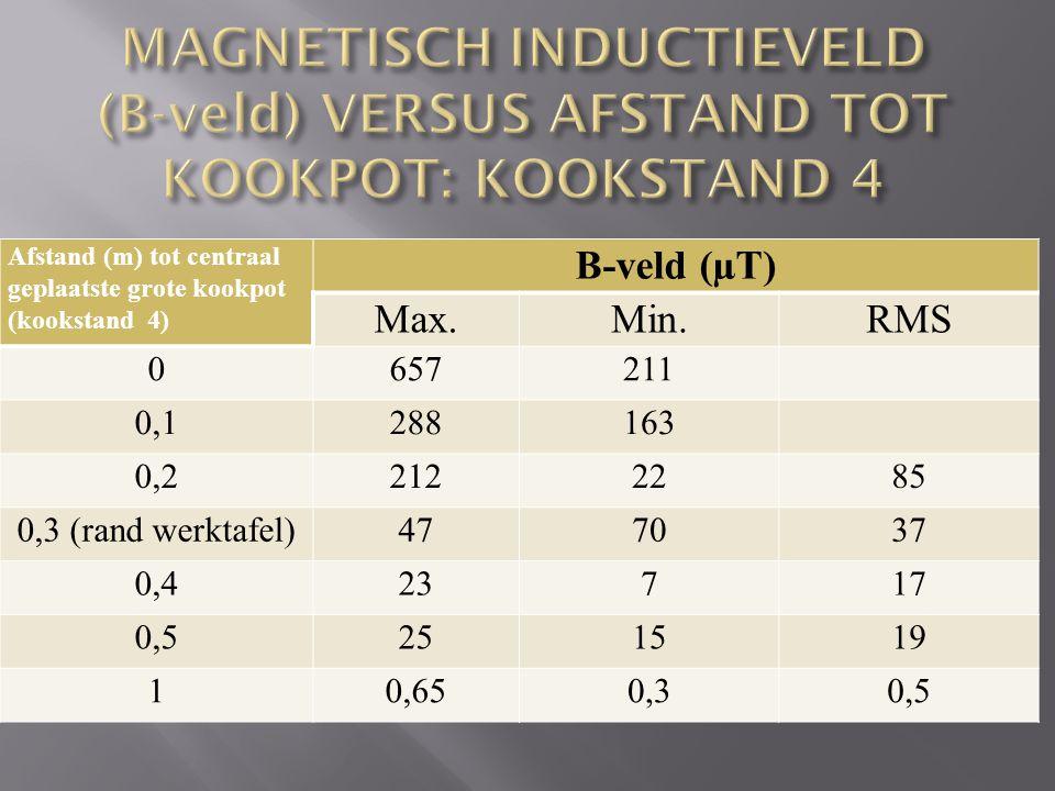 Afstand (m) tot centraal geplaatste grote kookpot (kookstand 4) B-veld (µT) Max.Min.RMS 0657211 0,1288163 0,22122285 0,3 (rand werktafel)477037 0,423717 0,5251519 10,650,30,5