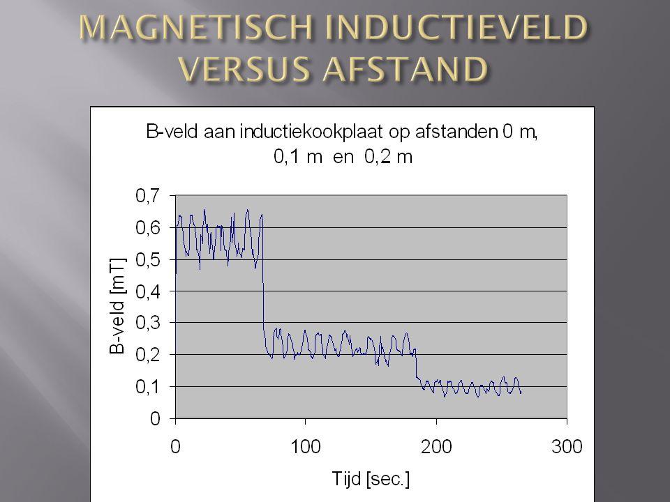 Afstand (m) tot centraal geplaatste grote kookpot (kookstand 8) B-veld Max.Min.RMS 00,83 mT0,54 mT0,66 mT 0,10,46 mT22 µT0,321 mT 0,20,16 mT8 µT73 µT 0,3 (rand werktafel) 60 µT9 µT26 µT 0,437 µT9 µT27 µT 0,53,6 µT0,5 µT1,4 µT 10,75 µT0,27 µT0,42 µT