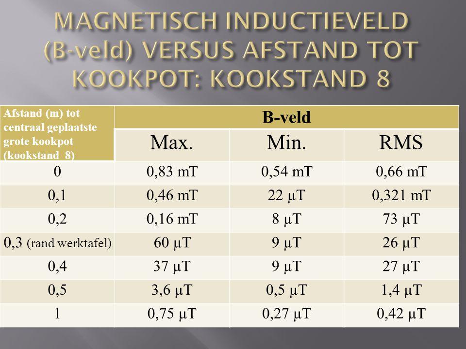 Afstand (m) tot centraal geplaatste grote kookpot (kookstand 8) B-veld Max.Min.RMS 00,83 mT0,54 mT0,66 mT 0,10,46 mT22 µT0,321 mT 0,20,16 mT8 µT73 µT