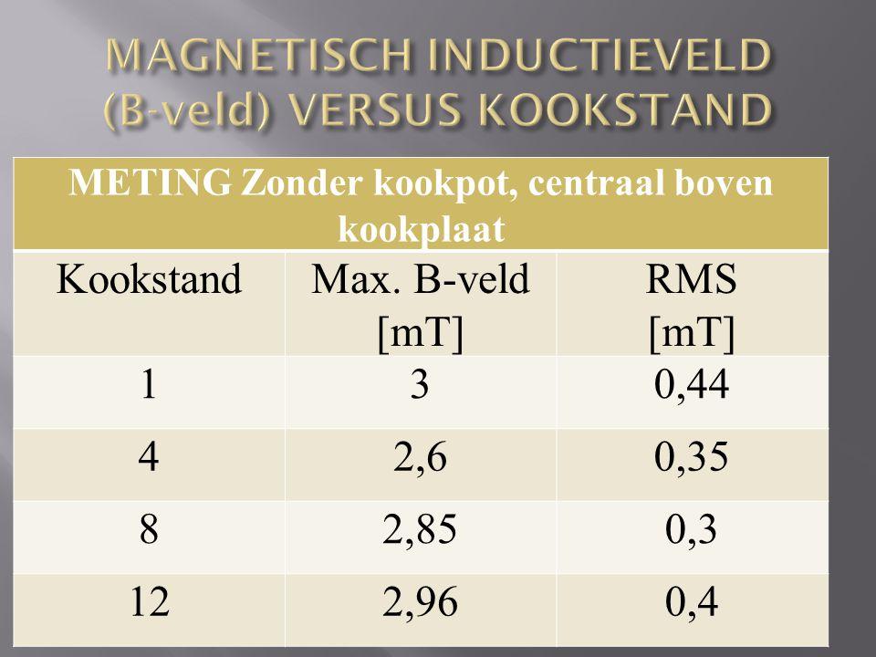 METING Zonder kookpot, centraal boven kookplaat KookstandMax. B-veld [mT] RMS [mT] 130,44 42,60,35 82,850,3 122,960,4
