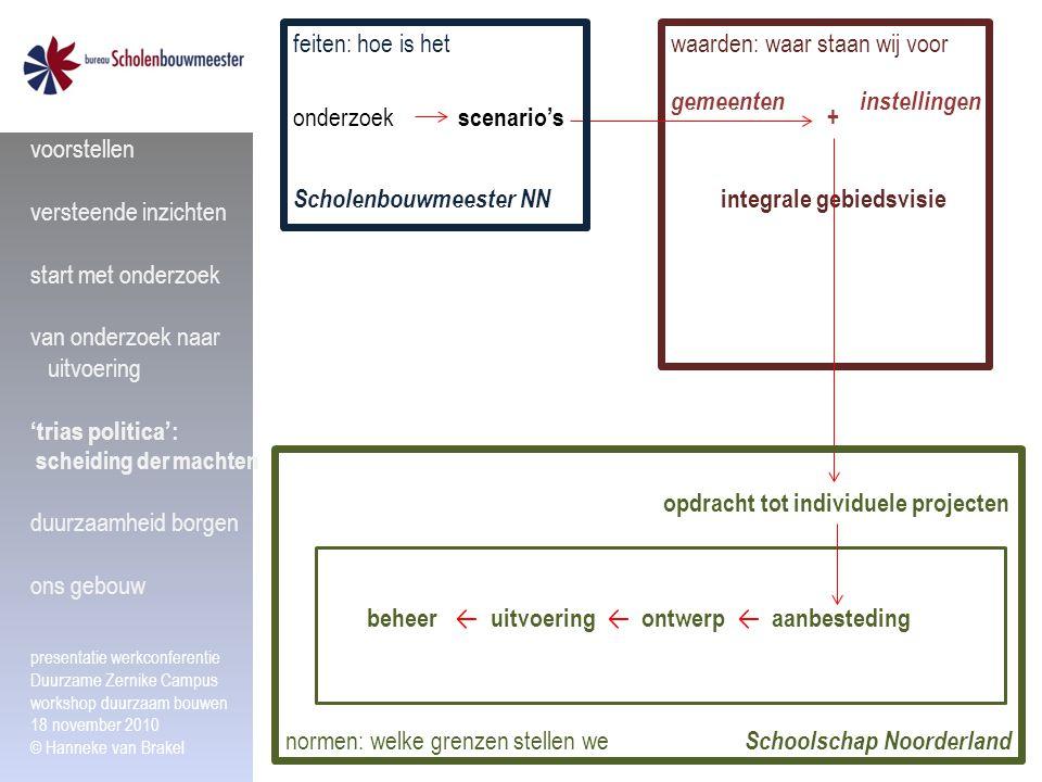 waarden: waar staan wij voor gemeenteninstellingen + integrale gebiedsvisie Scholenbouwmeester NN scenario's feiten: hoe is het opdracht tot individue