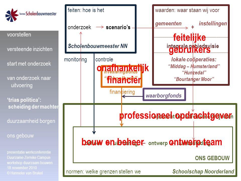"""waarden: waar staan wij voor gemeenteninstellingen + integrale gebiedsvisie lokale coöperaties: """"Middag – Humsterland"""" """"Hunzedal"""" """"Bourtanger Moor"""" Sc"""
