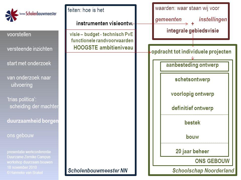 waarden: waar staan wij voor gemeenteninstellingen + integrale gebiedsvisie Scholenbouwmeester NN feiten: hoe is het opdracht tot individuele projecte