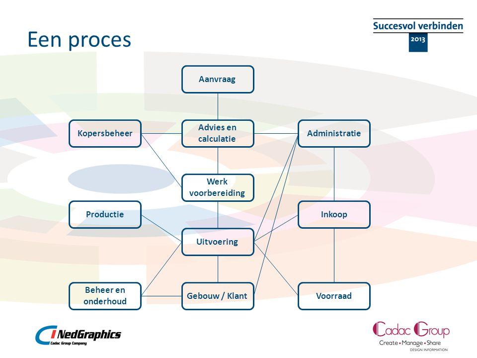 Een proces Aanvraag Werk voorbereiding Advies en calculatie Inkoop Kopersbeheer Uitvoering Productie Voorraad Administratie Beheer en onderhoud Gebouw / Klant