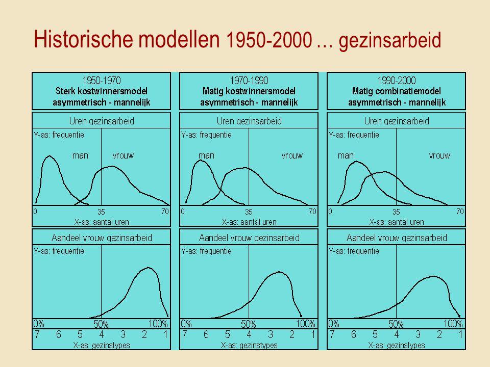 Historische modellen 1950-2000 … gezinsarbeid