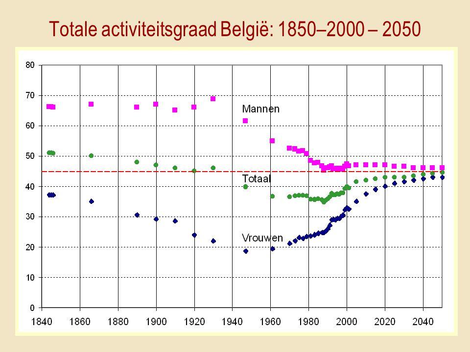 Totale activiteitsgraad België: 1850–2000 – 2050