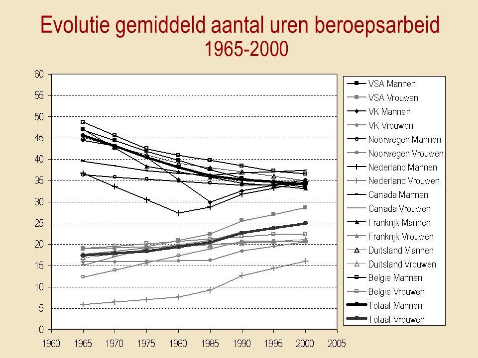 Evolutie gemiddeld aantal uren beroepsarbeid 1965-2000