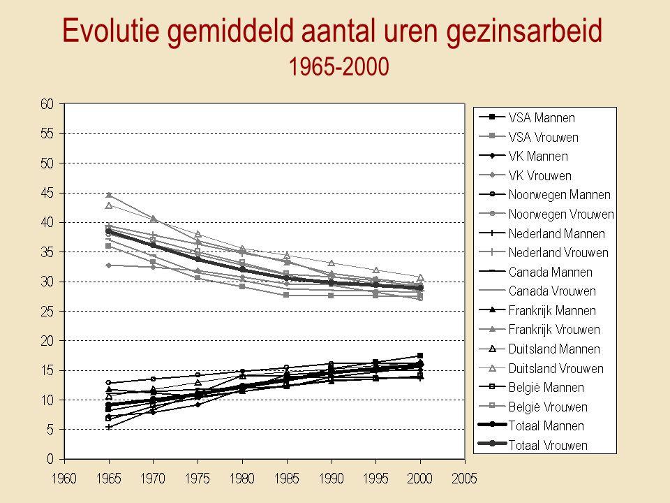 Evolutie gemiddeld aantal uren gezinsarbeid 1965-2000