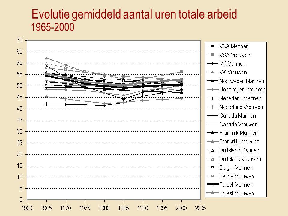 Evolutie gemiddeld aantal uren totale arbeid 1965-2000