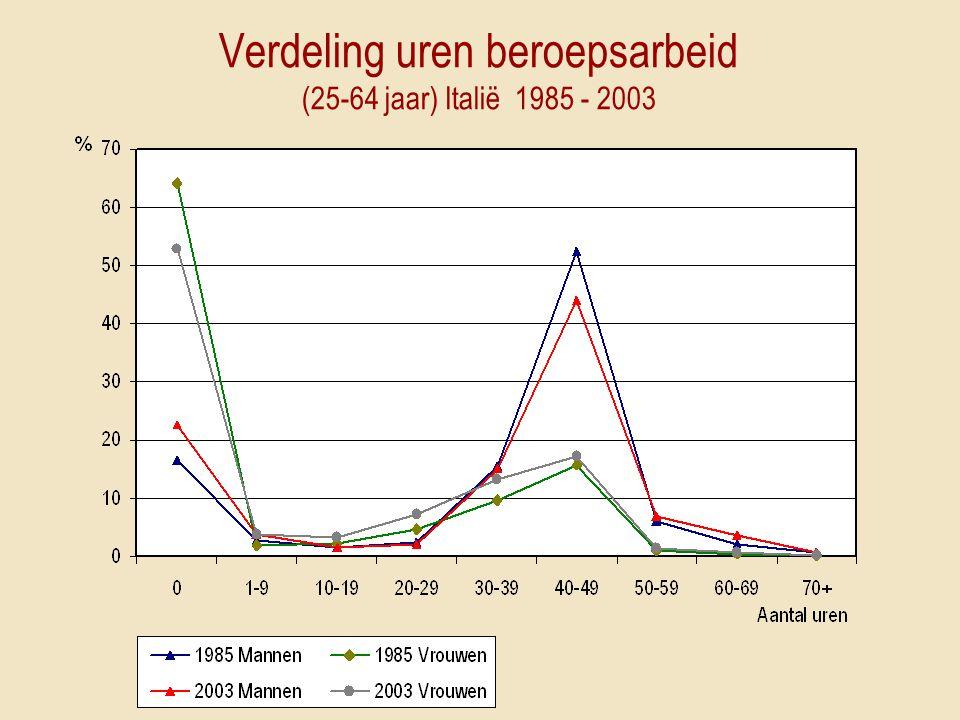 Verdeling uren beroepsarbeid (25-64 jaar) Italië 1985 - 2003