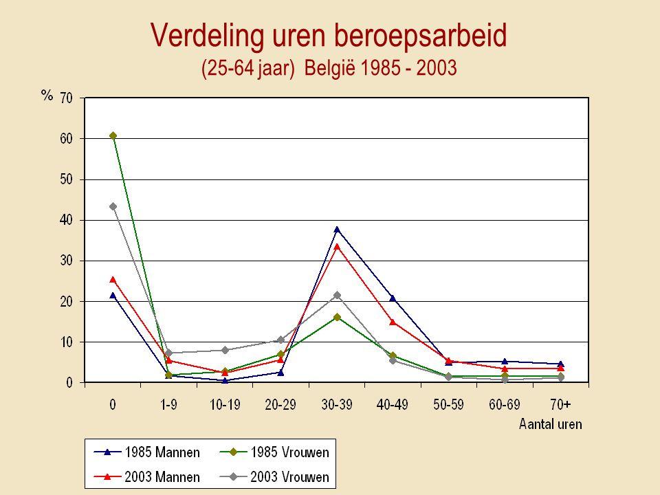 Verdeling uren beroepsarbeid (25-64 jaar) België 1985 - 2003