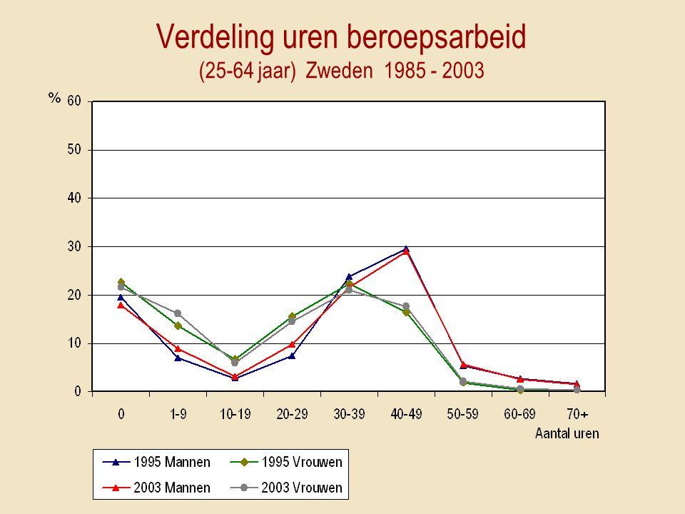 Verdeling uren beroepsarbeid (25-64 jaar) Zweden 1985 - 2003