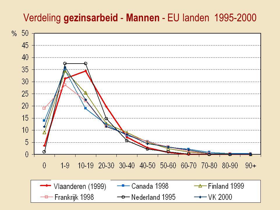 Verdeling gezinsarbeid - Mannen - EU landen 1995-2000 Vlaanderen (1999)