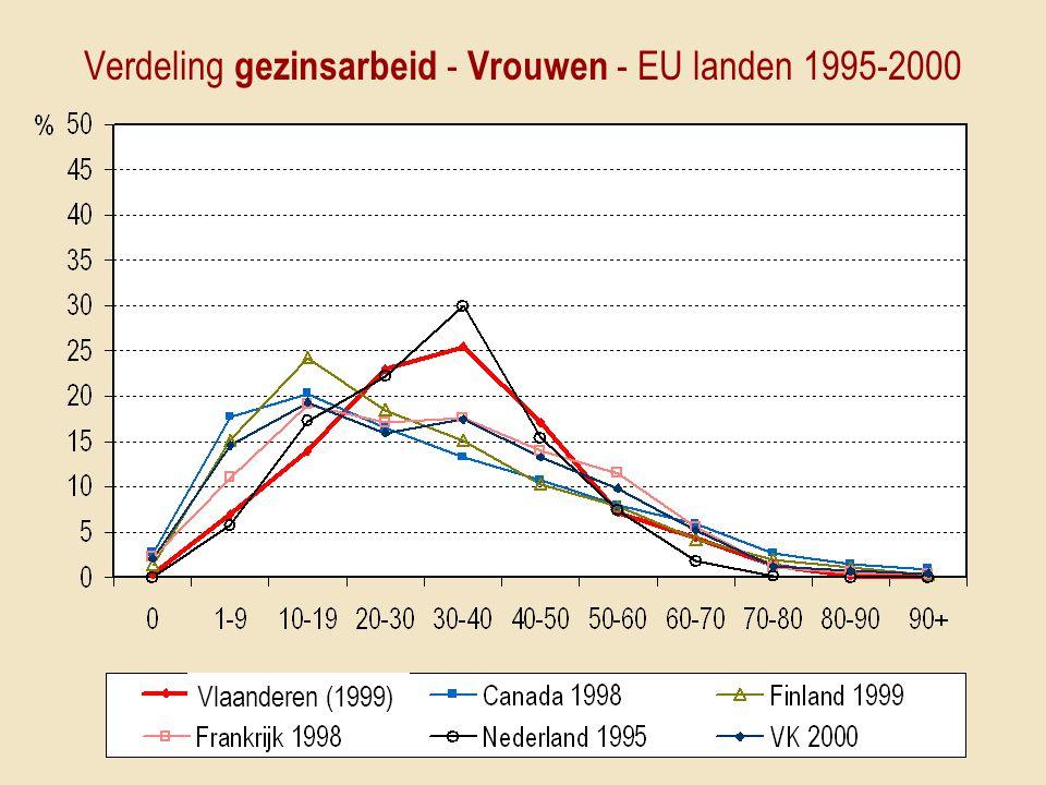 Verdeling gezinsarbeid - Vrouwen - EU landen 1995-2000 Vlaanderen (1999)