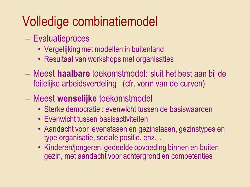 Volledige combinatiemodel –Evaluatieproces •Vergelijking met modellen in buitenland •Resultaat van workshops met organisaties –Meest haalbare toekomst