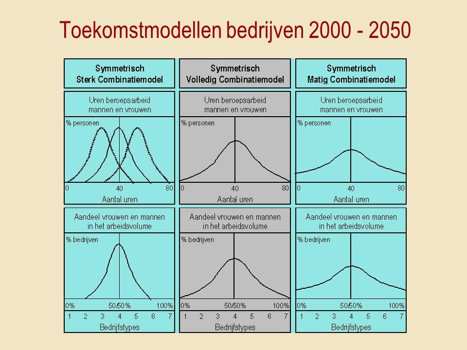 Toekomstmodellen bedrijven 2000 - 2050