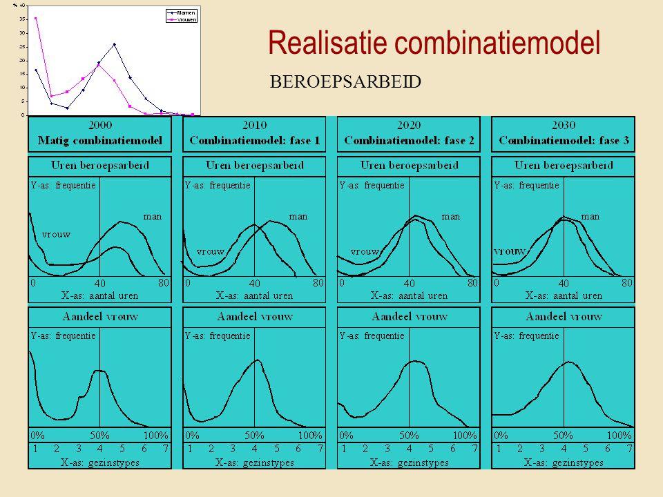 Realisatie combinatiemodel BEROEPSARBEID