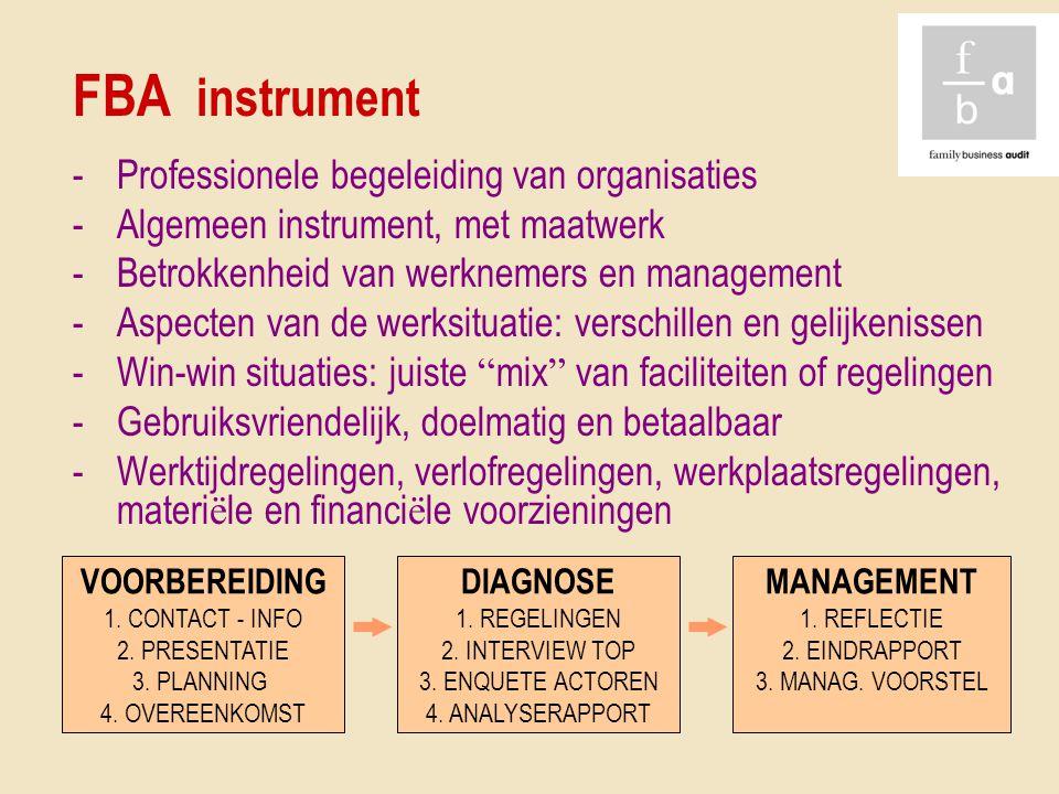 FBA instrument -Professionele begeleiding van organisaties -Algemeen instrument, met maatwerk -Betrokkenheid van werknemers en management -Aspecten va