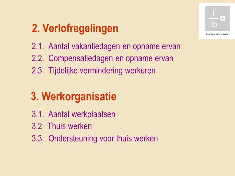 2. Verlofregelingen 2.1. Aantal vakantiedagen en opname ervan 2.2. Compensatiedagen en opname ervan 2.3. Tijdelijke vermindering werkuren 3. Werkorgan