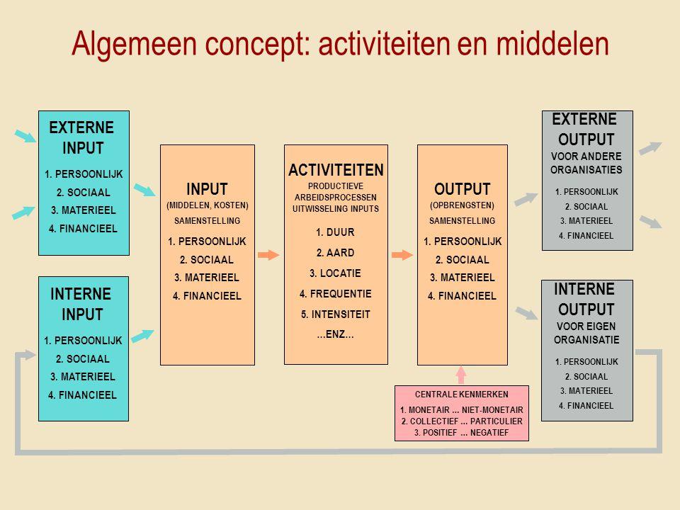 INPUT (MIDDELEN, KOSTEN) SAMENSTELLING 1. PERSOONLIJK 2. SOCIAAL 3. MATERIEEL 4. FINANCIEEL ACTIVITEITEN PRODUCTIEVE ARBEIDSPROCESSEN UITWISSELING INP