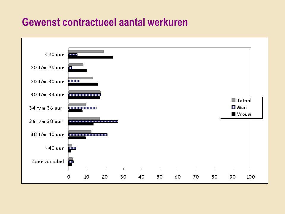 Gewenst contractueel aantal werkuren