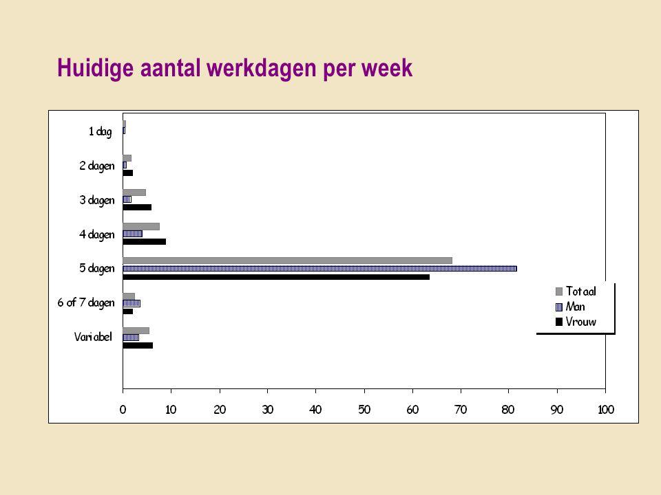 Huidige aantal werkdagen per week Gewenste