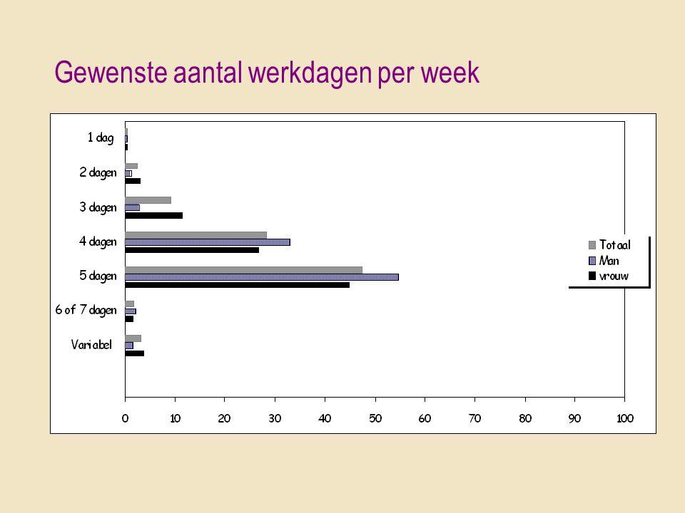 Gewenste aantal werkdagen per week