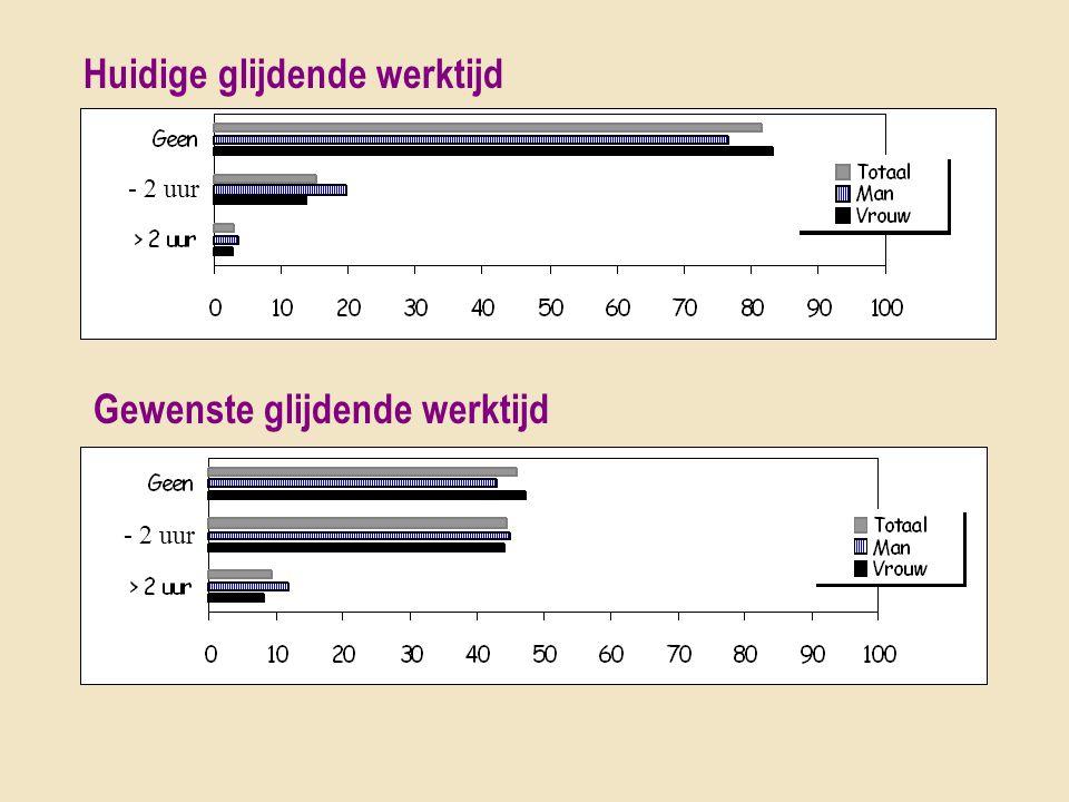 Huidige glijdende werktijd Gewenste glijdende werktijd - 2 uur