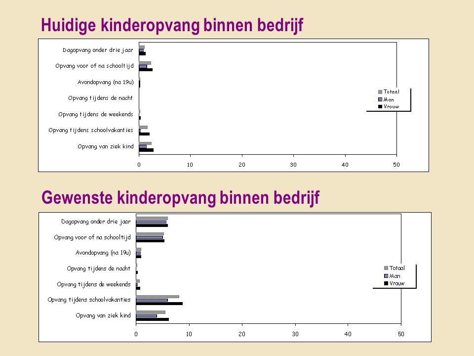 Huidige kinderopvang binnen bedrijf Gewenste kinderopvang binnen bedrijf